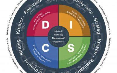 Poznaj swój styl współpracy z klientem przy pomocy DISC Personality Assessment